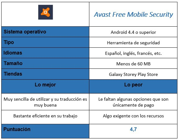 Avast Free Mobile Security score table