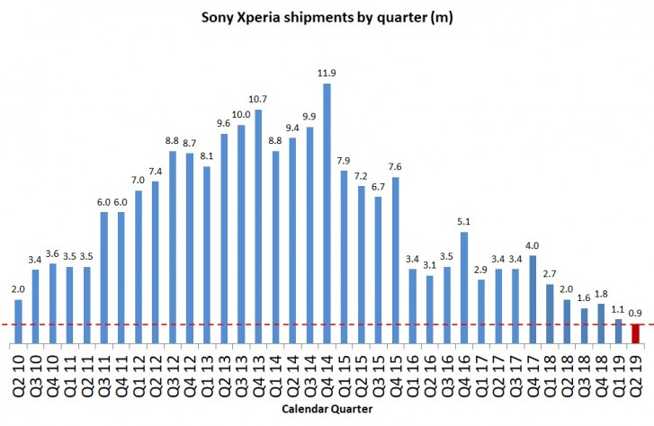 The sale of smartphones Sony fell 55% in the second half 1