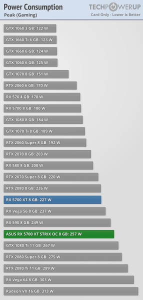 Asus ROG Strix Radeon RX 5700 XT consumption 2 286x600 4