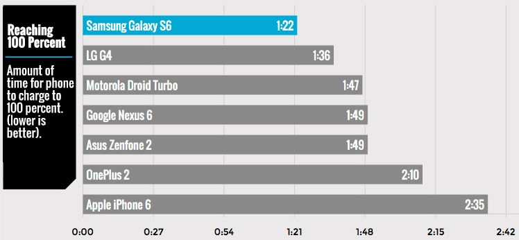 The iPhone 6 is the mobile that takes longer to charge the battery 3