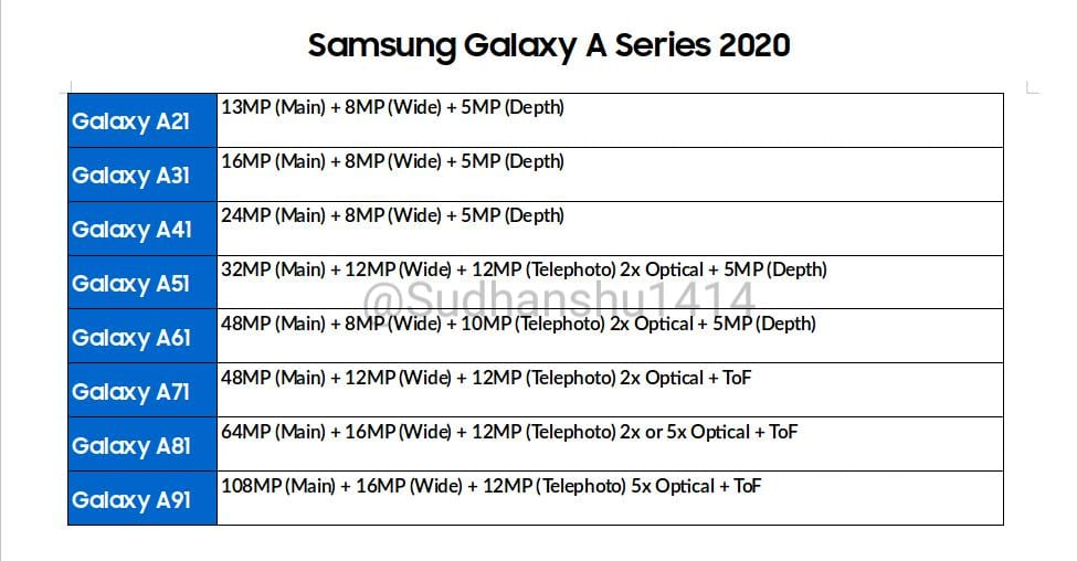 Samsung Galaxy By 2020 and its impressive cameras