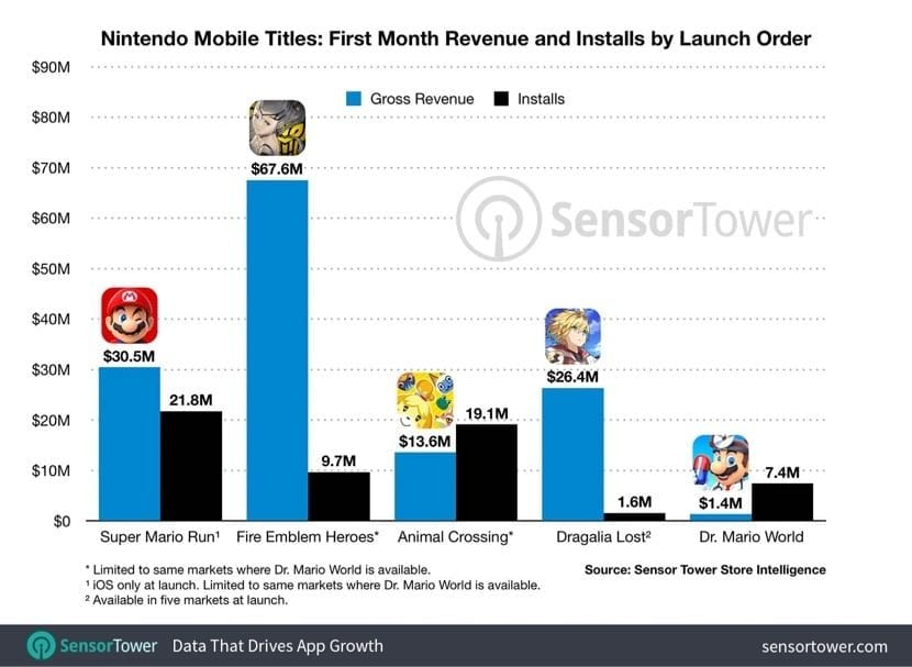 Dr. Mario World downloads and earnings