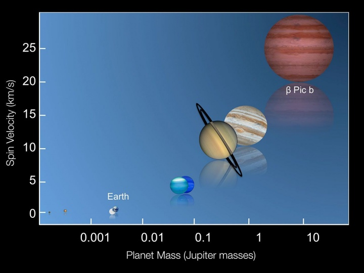 Beta Pictoris C: the new giant planet is 63.4 light years from Earth
