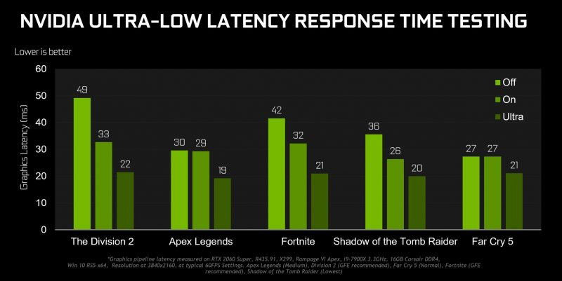 NVIDIA has its Gamescom Game Ready drivers, the GeForce 436.02 ready 2