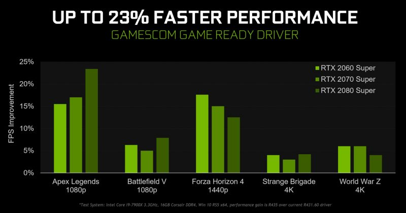 NVIDIA has its Gamescom Game Ready drivers, the GeForce 436.02 ready 1
