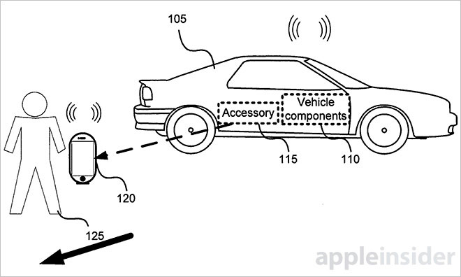 The iPhone could become a remote control for our car 3
