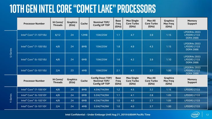 Intel Comet Lake CPUs