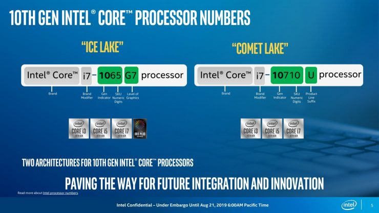Ice Lake vs Comet Lake