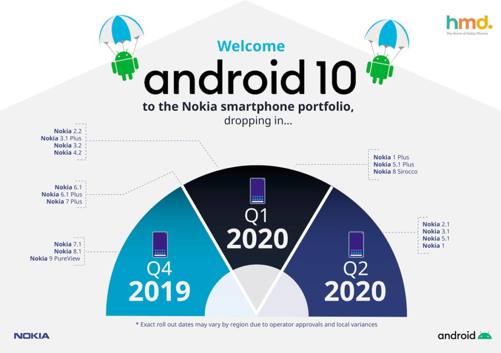 Nokia releases Android 10 update calendar 1