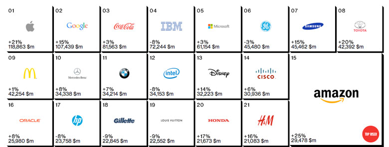 Apple repeated as the best global brand of Interbrand's top, Google ranked second 5
