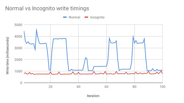 chrome normal vs incognito write timings