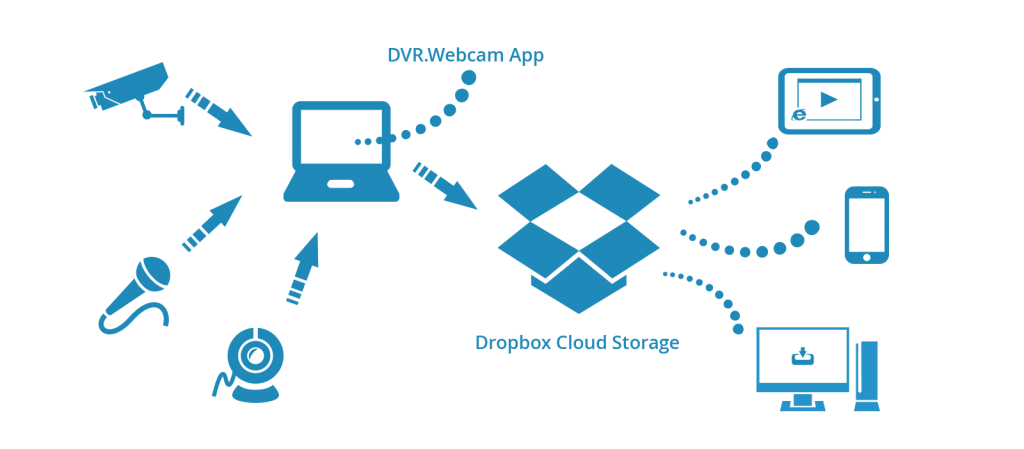 Dropbox to save files in the cloud