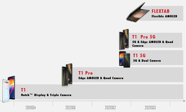 The roadmap for the new TCL smartphones
