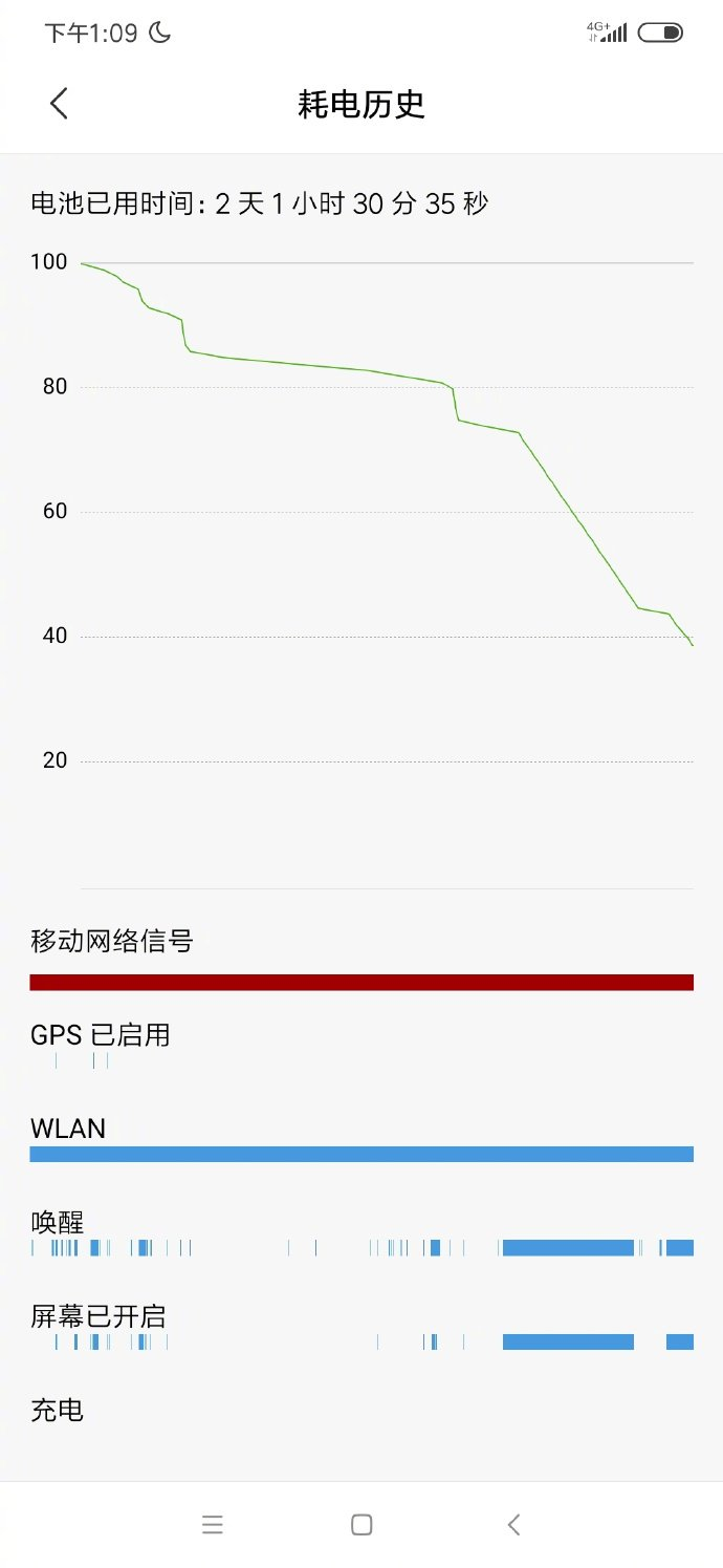 The Xiaomi Redmi battery Note 8 Pro could last up to 4 days and this is what we know 3