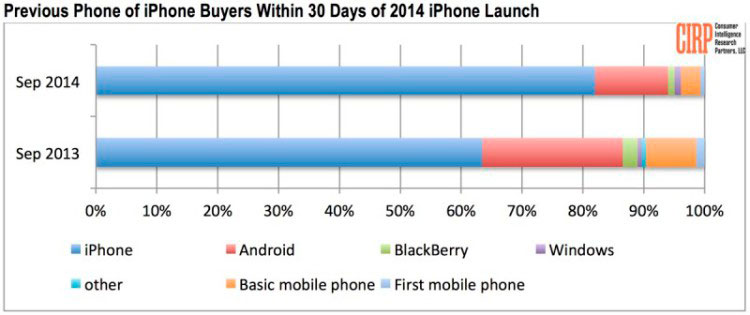 The iPhone 6 and iPhone 6 Plus do not succeed as much among Android users as expected 5