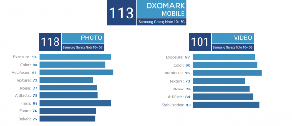 Galaxy Note10 + 5G best camera phone for DxOMark 2