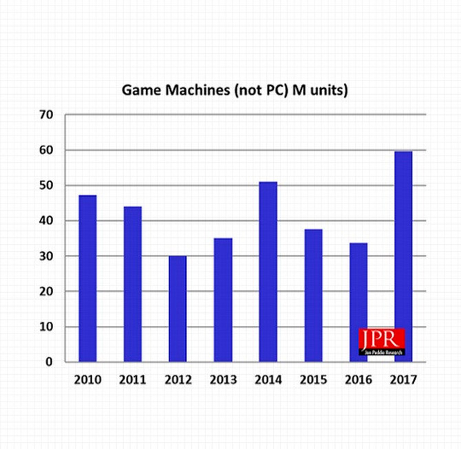 Report says up to 20 million PC gamers will switch to console by 2022 2