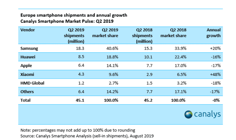 IPhone Xr sales in Europe