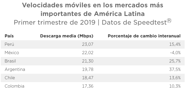 Speedtest reveals speeds, 4G availability and mobile phone coverage in the most important markets in Latin America 7