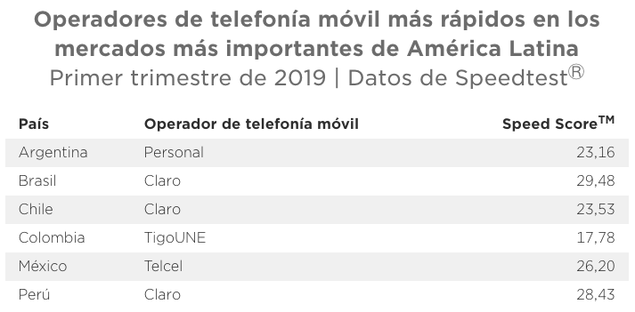 Speedtest reveals speeds, 4G availability and mobile phone coverage in the most important markets in Latin America 8