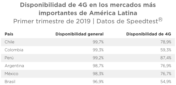 Speedtest reveals speeds, 4G availability and mobile phone coverage in the most important markets in Latin America 9