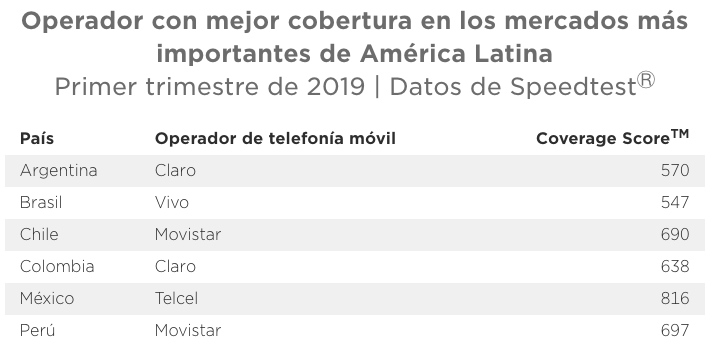 Speedtest reveals speeds, 4G availability and mobile phone coverage in the most important markets in Latin America 10