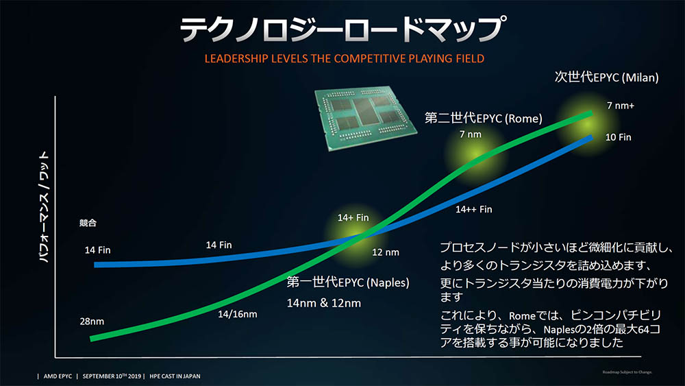 The AMD EPYC based on Zen 3 will have better consumption-performance than the Intel Xeon Ice-Lake at 10nm 2