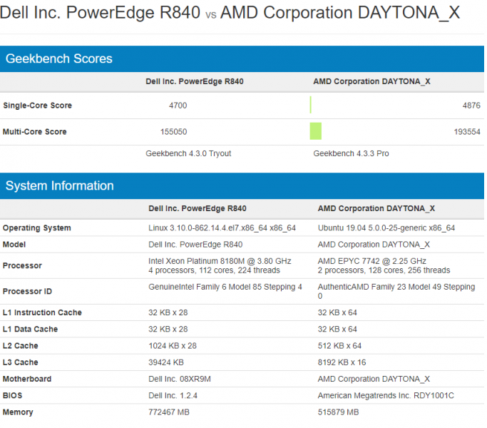 AMD EPYC 7742 vs Intel Xeon Platinum 8180M GeekBench