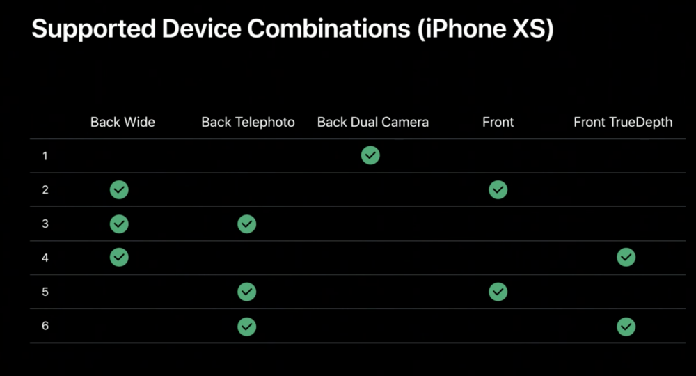 iPhone XS multi-camera support
