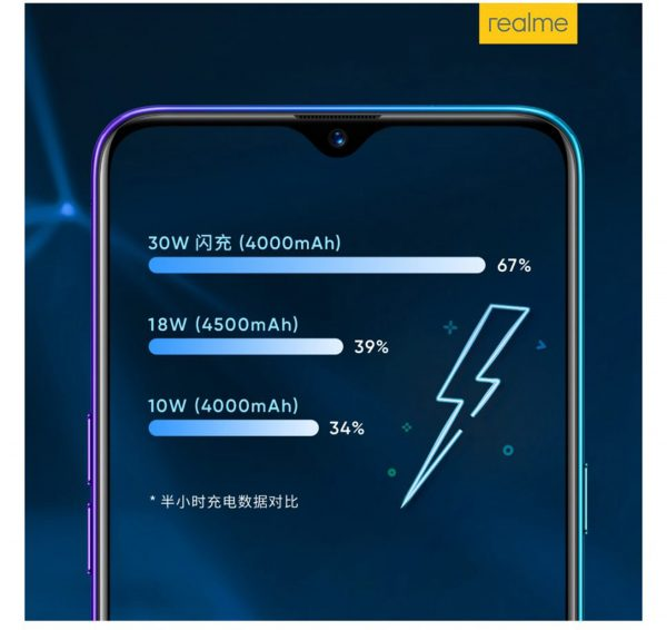 Realme X2: 30 W VOOC fast charge confirmed 3