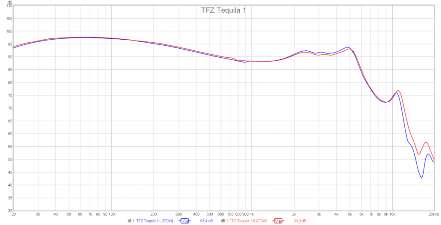 TFZ Tequila 1: bright design headphones with high-quality sound 46