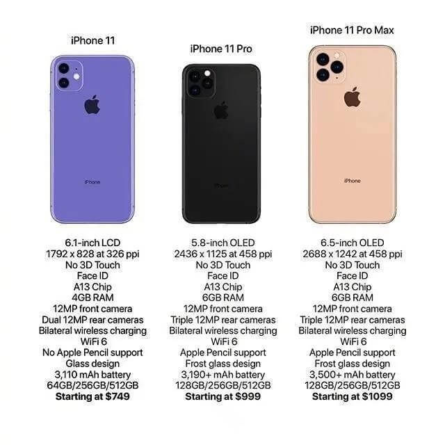 Estimated iPhone 11 specs and pricing