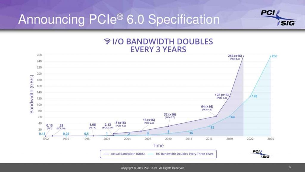 PCIe 6.0 specification 0.5